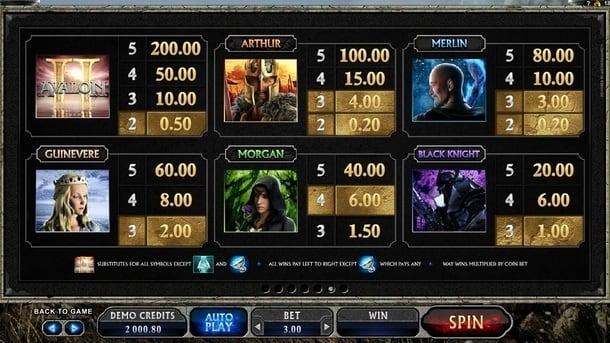 Коэффициенты символов в игровом автомате Avalon 2