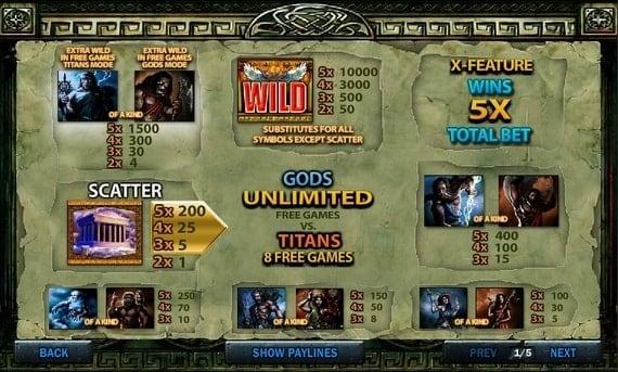 Таблица выплат в игровом автомате Battle of the Gods